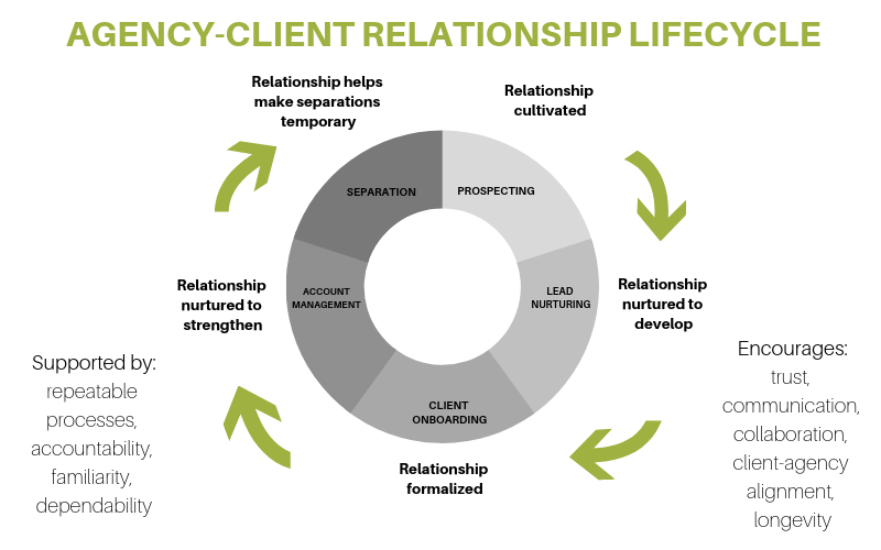 Agency-Client Relationship Lifecycle
