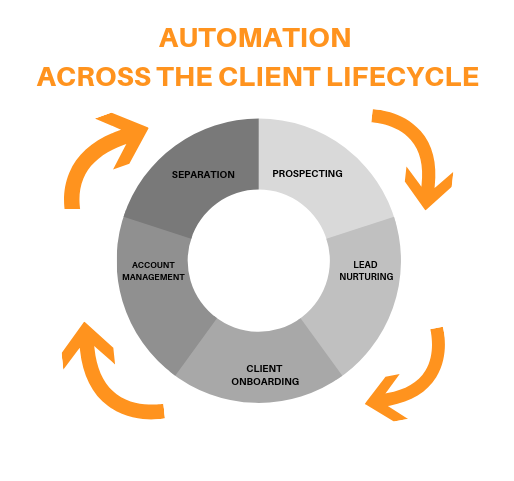 Automation Across the Client Lifecycle-1